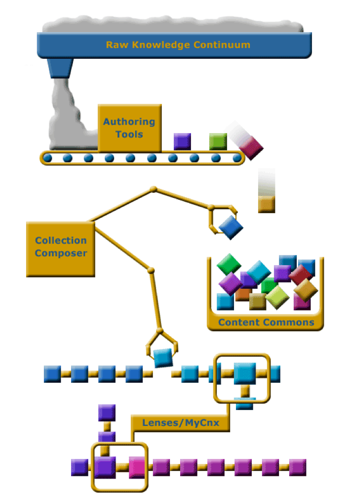 An assembly line representation of the authoring workflow; raw knowledge is packaged as modules and later assembled as collections