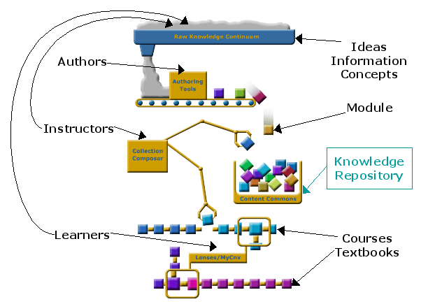 Connexions assembly line graphic.